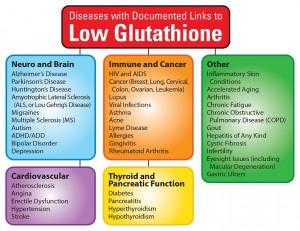 LowGlutathioneGraphic